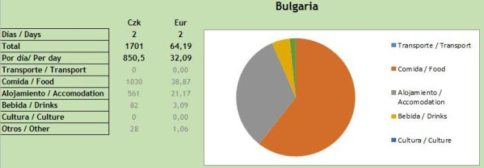 costes bulgaria.jpg