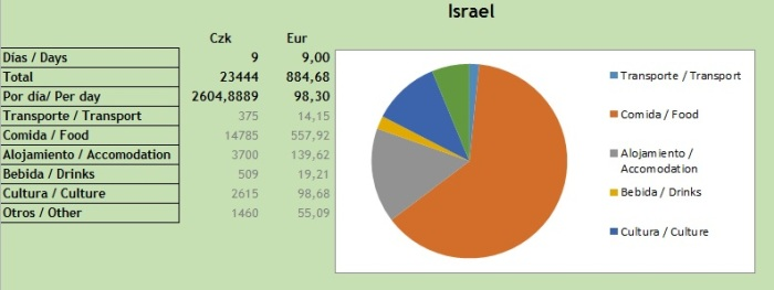Israel costs.jpg